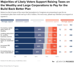 majority of likely voters support raising taxes on the wealthy and large corporations to pay for the build back better plan